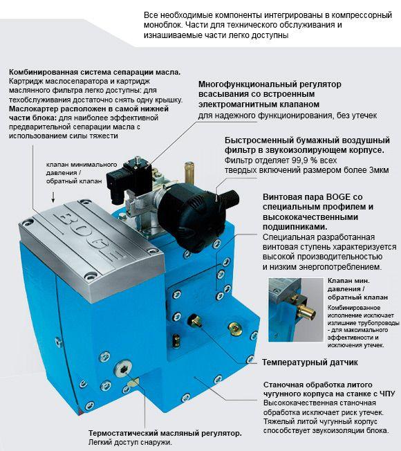 Винтовые компрессоры CL3 - CL7