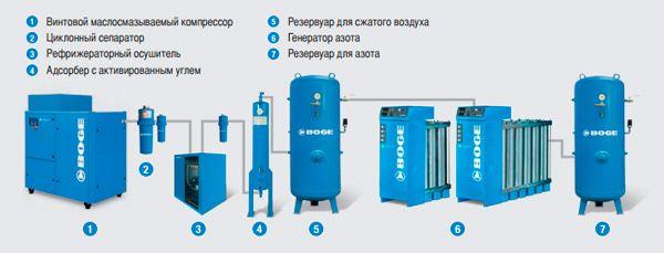 Генераторы азота N7P - N56P