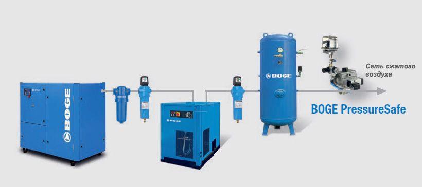 Система поддержания давления в трубопроводе BOGE PressureSafe BPS