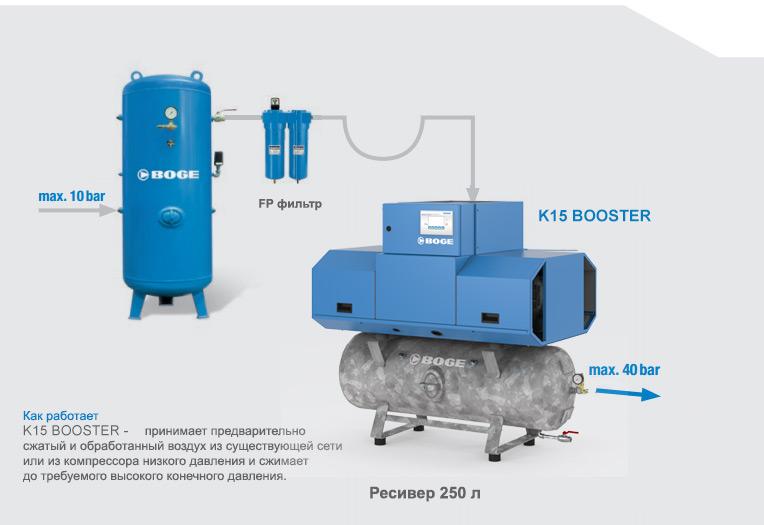Дожимающий безмасляный поршневой компрессор K15 BOOSTER